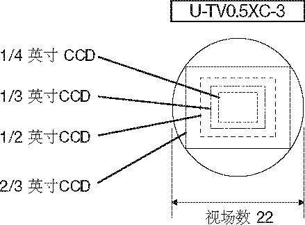 奥林巴斯显微镜摄像头适配器的视场