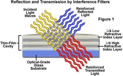 干涉滤光片的反射和透射